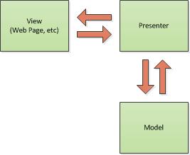 Basic Model-View-Presenter diagram
