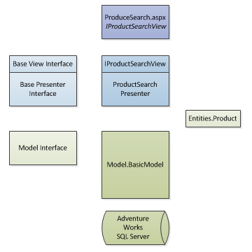 Example Application Diagram