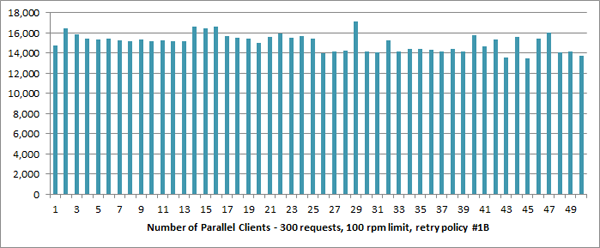 Graph - 1-50 Clients, 300 Requests, 100rpm, Retry Policy #1B